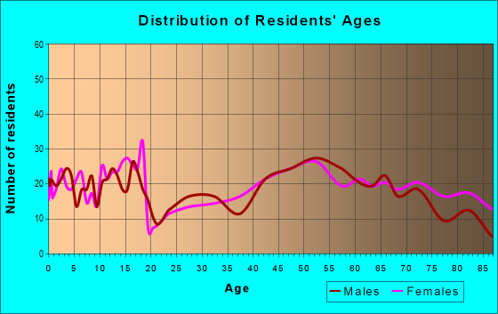 Age and Sex of Residents in zip code 50025