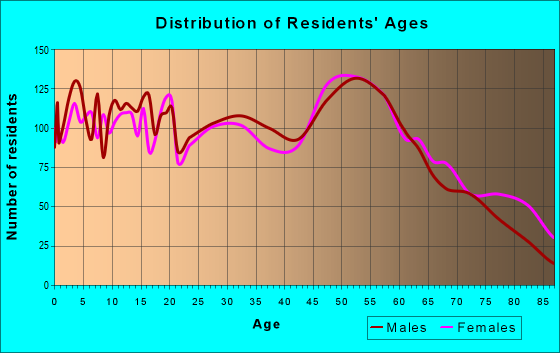 Age and Sex of Residents in zip code 50036