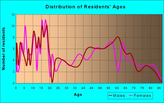 Age and Sex of Residents in zip code 50044