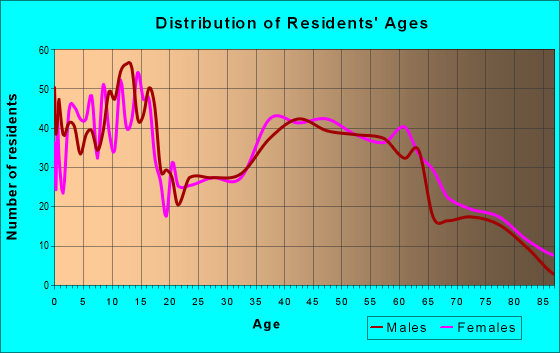 Age and Sex of Residents in zip code 50047