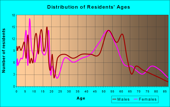 Age and Sex of Residents in zip code 50056
