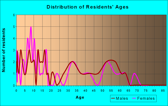 Age and Sex of Residents in zip code 50057