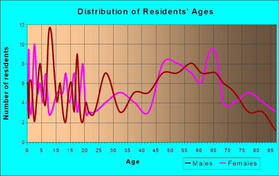 Age and Sex of Residents in zip code 50071