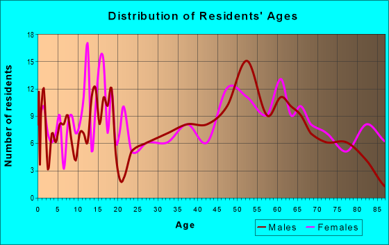 Age and Sex of Residents in zip code 50076
