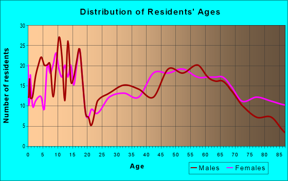 Age and Sex of Residents in zip code 50115