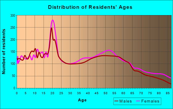 Age and Sex of Residents in zip code 50125