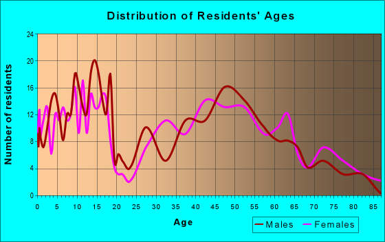 Age and Sex of Residents in zip code 50130