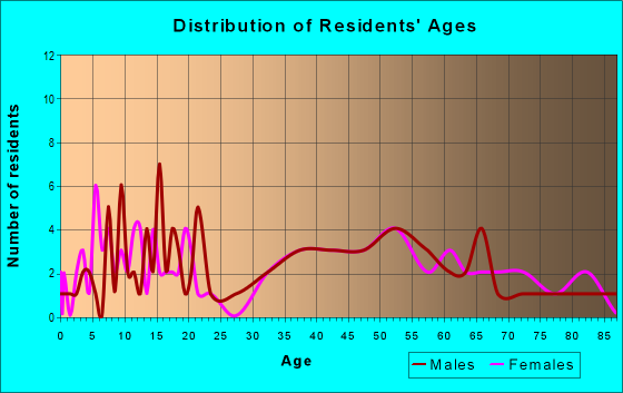 Age and Sex of Residents in zip code 50147