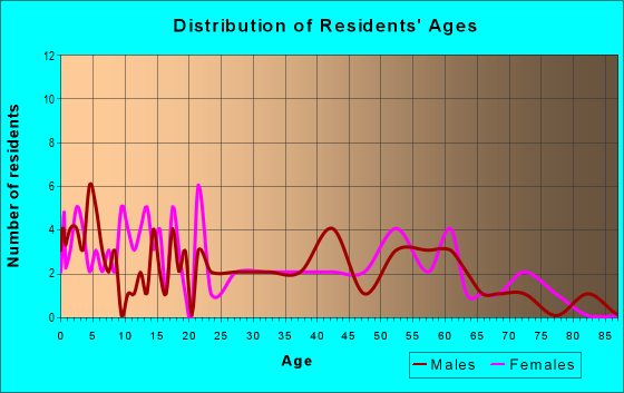Age and Sex of Residents in zip code 50148