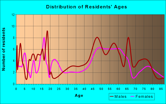 Age and Sex of Residents in zip code 50151