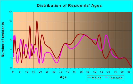 Age and Sex of Residents in zip code 50157