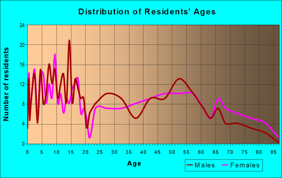 Age and Sex of Residents in zip code 50174