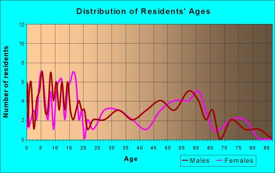 Age and Sex of Residents in zip code 50206