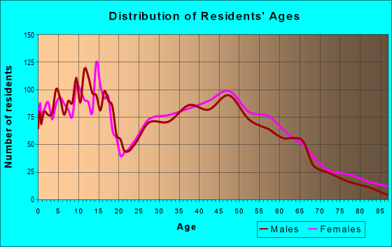 Age and Sex of Residents in zip code 50211