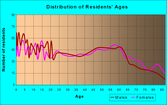 Age and Sex of Residents in zip code 50213