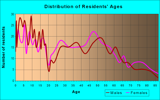 Age and Sex of Residents in zip code 50228