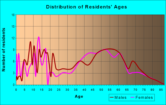 Age and Sex of Residents in zip code 50229