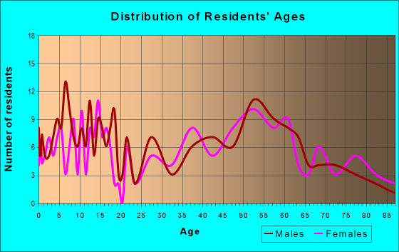 Age and Sex of Residents in zip code 50230