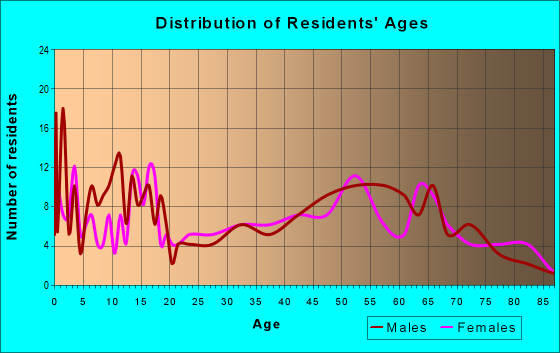 Age and Sex of Residents in zip code 50238