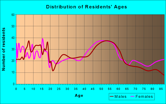 Age and Sex of Residents in zip code 50248