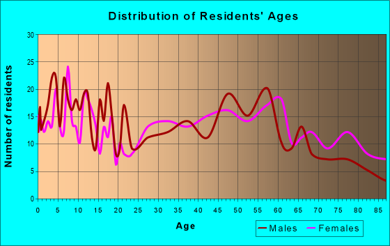 Age and Sex of Residents in zip code 50250
