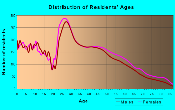 Age and Sex of Residents in zip code 50266