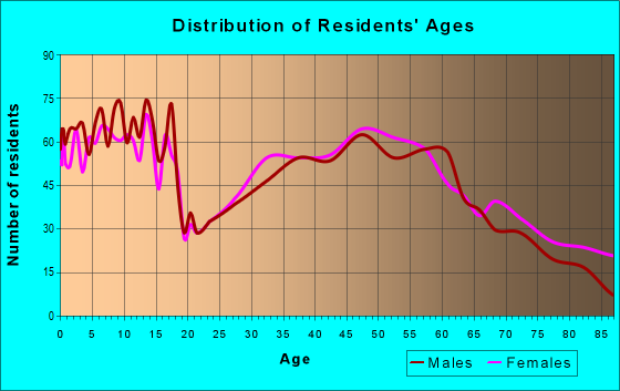 Age and Sex of Residents in zip code 50273