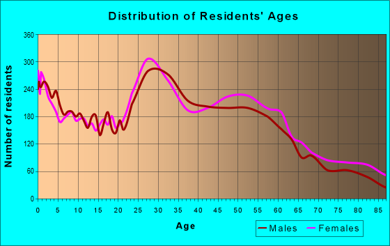 Age and Sex of Residents in zip code 50310