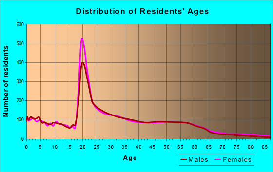Age and Sex of Residents in zip code 50311