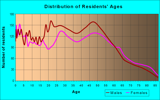 Age and Sex of Residents in zip code 50313