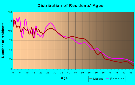 Age and Sex of Residents in zip code 50314