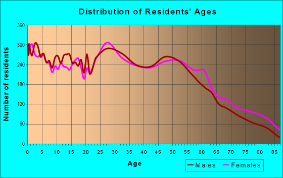 Age and Sex of Residents in zip code 50315