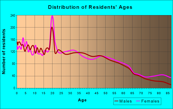 Age and Sex of Residents in zip code 50316
