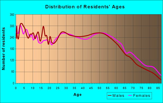 Age and Sex of Residents in zip code 50317