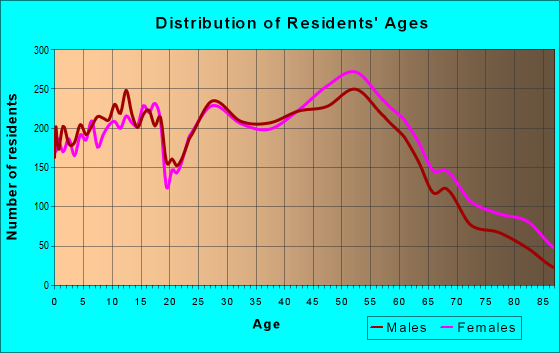 Age and Sex of Residents in zip code 50322