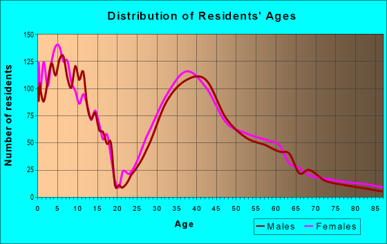 Age and Sex of Residents in zip code 50323