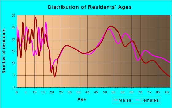 Age and Sex of Residents in zip code 50423