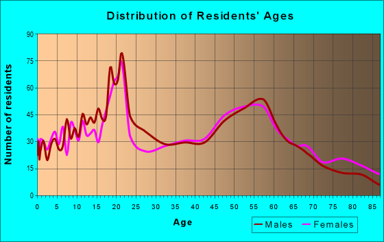 Age and Sex of Residents in zip code 50436