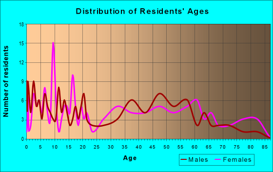 Age and Sex of Residents in zip code 50449