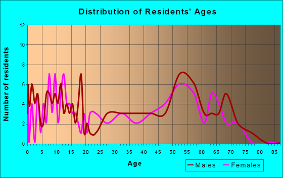 Age and Sex of Residents in zip code 50453