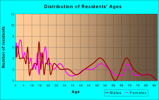 Age and Sex of Residents in zip code 50455