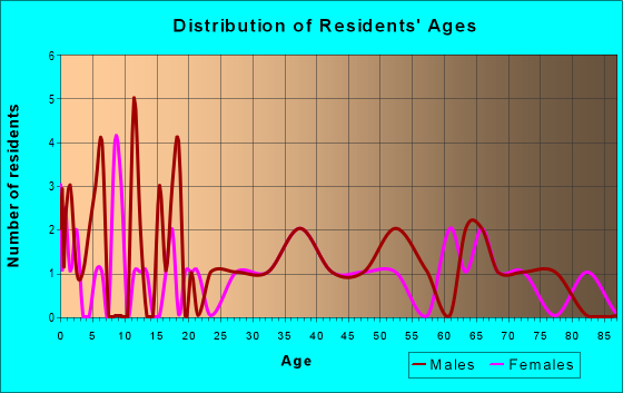 Age and Sex of Residents in zip code 50465