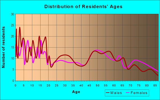 Age and Sex of Residents in zip code 50466