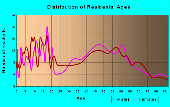 Age and Sex of Residents in zip code 50468