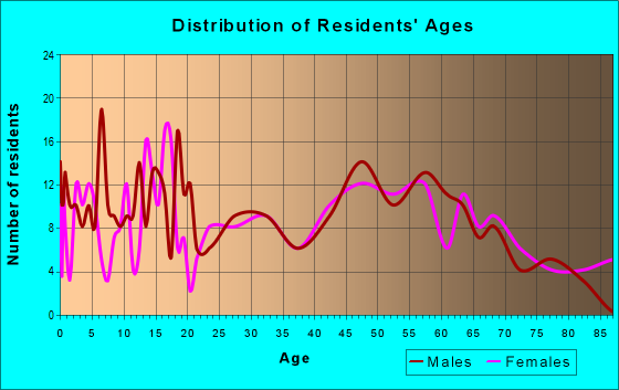 Age and Sex of Residents in zip code 50469
