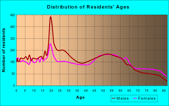 Age and Sex of Residents in zip code 50501