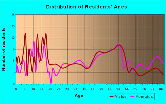 Age and Sex of Residents in zip code 50510