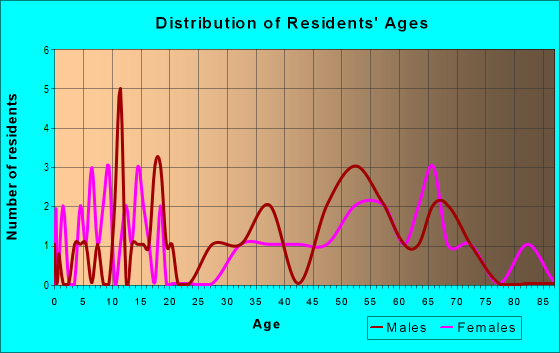 Age and Sex of Residents in zip code 50531