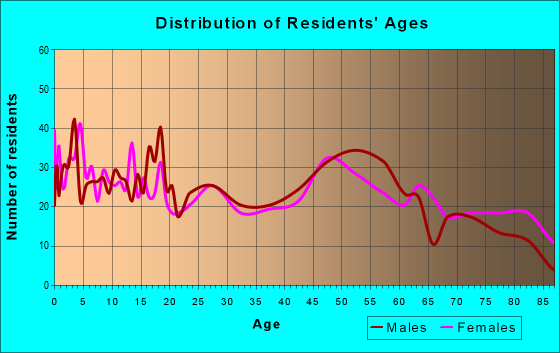 Age and Sex of Residents in zip code 50533