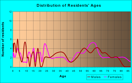 Age and Sex of Residents in zip code 50538